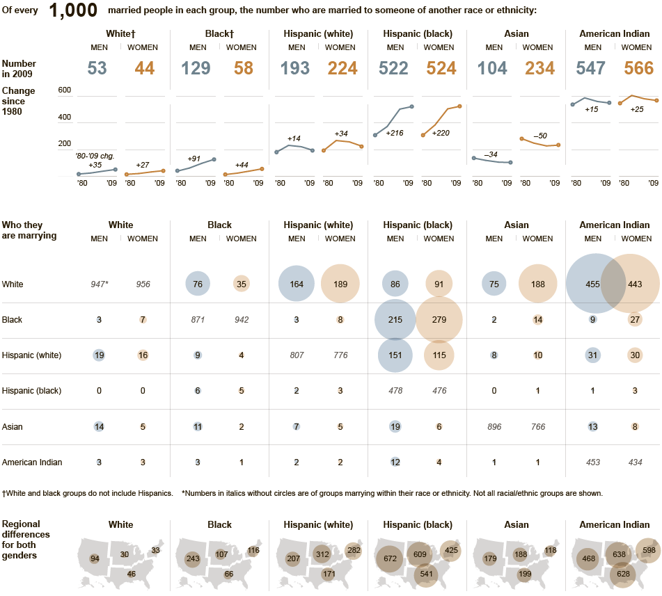 Social Explorer Data on Interracial Marriage in the New York Times