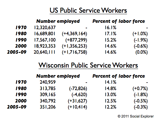 social explorer wisconsin us public service sector table