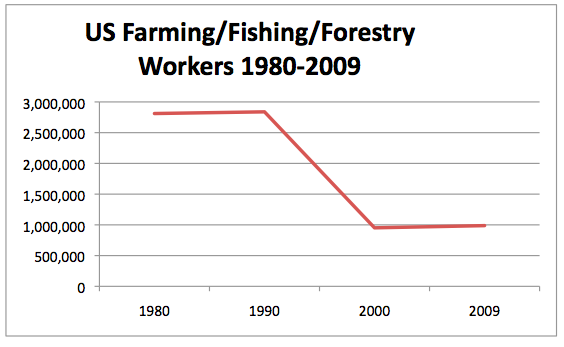 chart farming fishing forestry