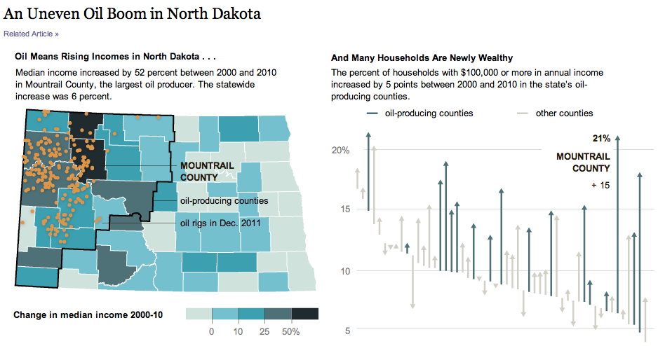 North Dakota oil New York Times