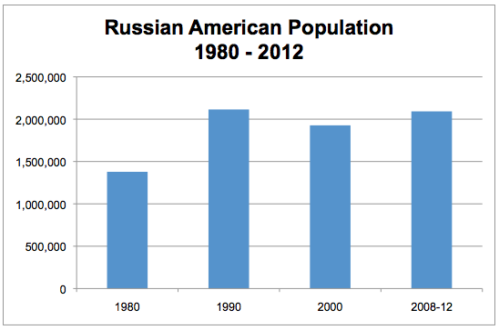 Russian_Americans_1980