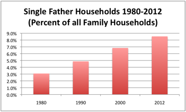 single_father_percent