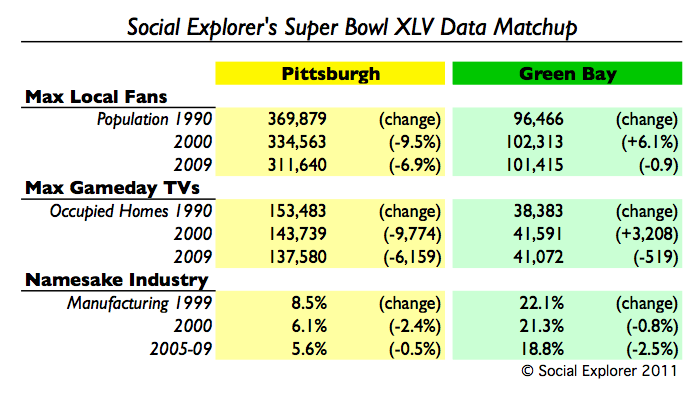 Social Explorer Super Bowl XLV Data Matchup