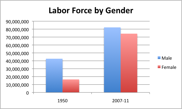 labor_force_gender
