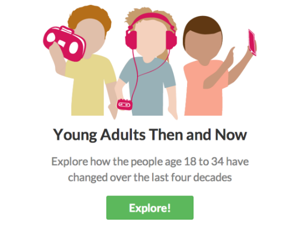 New Census Explorer Showcases Young Adults Then and Now