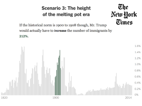 Interactive Feature on Trump's Immigration Policy in the NY Times with Social Explorer Analysis
