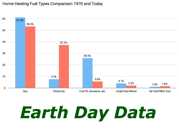 Earth Day Data: Home Heating Fuel Trends