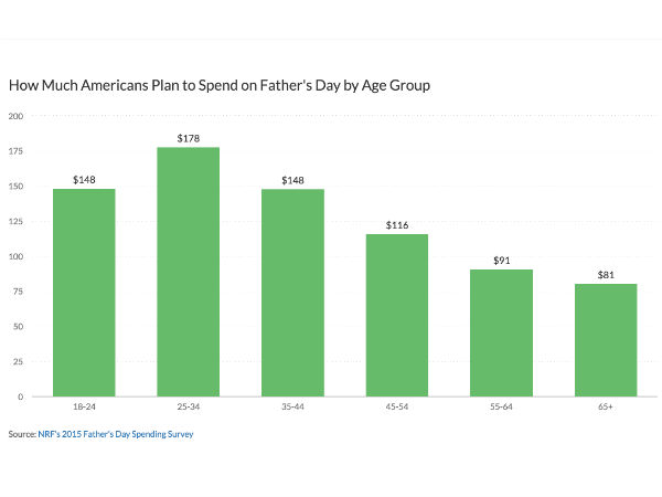 Father's Day by the Numbers